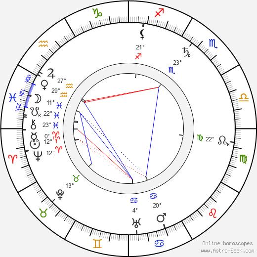 Eugene Sandow birth chart, biography, wikipedia 2020, 2021