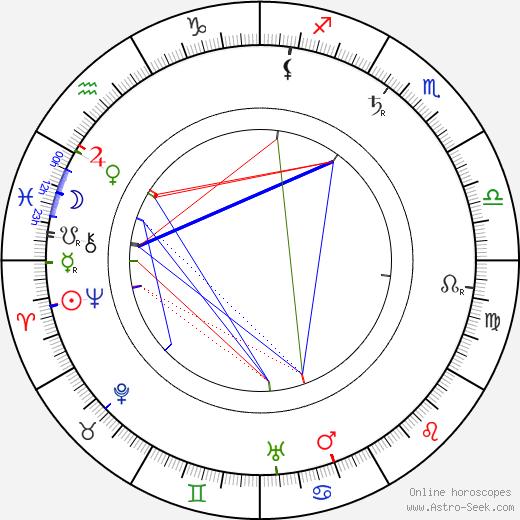 Eugene Sandow birth chart, Eugene Sandow astro natal horoscope, astrology