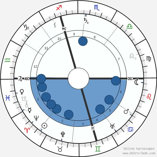 Rene Boylesve wikipedia, horoscope, astrology, instagram