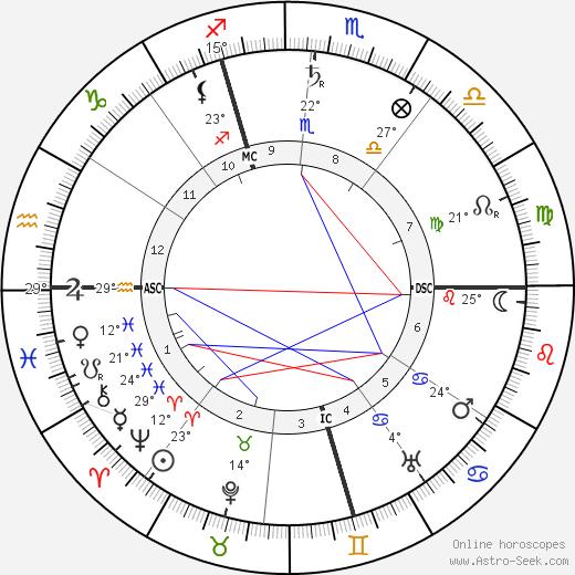 Rene Boylesve birth chart, biography, wikipedia 2019, 2020
