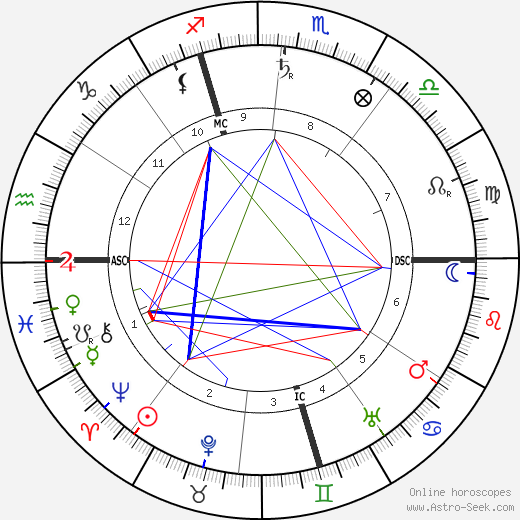 Rene Boylesve birth chart, Rene Boylesve astro natal horoscope, astrology