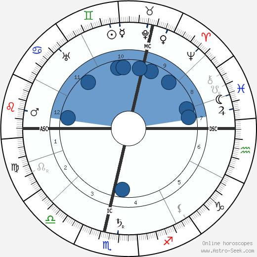 Arnold Bennett wikipedia, horoscope, astrology, instagram