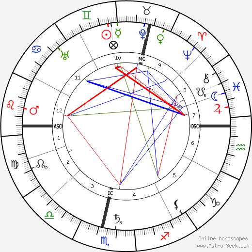 Arnold Bennett astro natal birth chart, Arnold Bennett horoscope, astrology