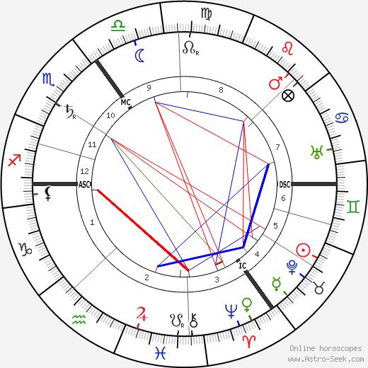 Kurt Eisner tema natale, oroscopo, Kurt Eisner oroscopi gratuiti, astrologia