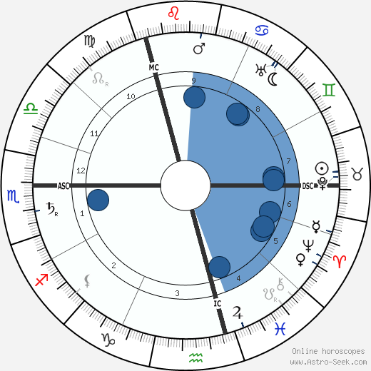 Wladyslaw Reymont wikipedia, horoscope, astrology, instagram