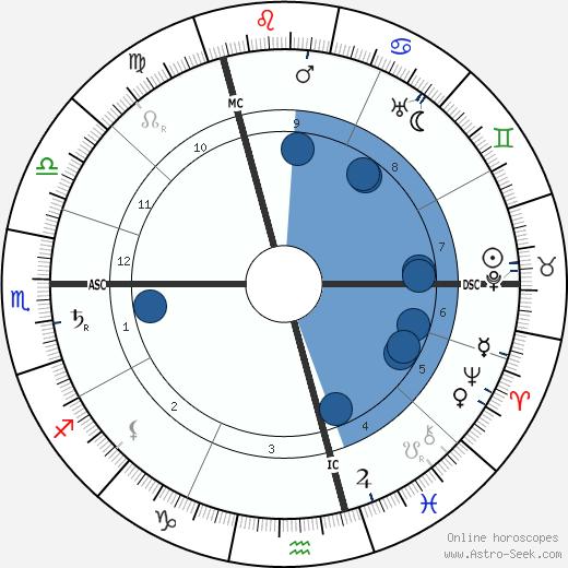 Wladyslaw Reymont wikipedia, horoscope, astrology, instagram