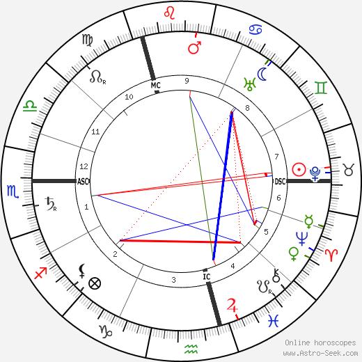 Wladyslaw Reymont astro natal birth chart, Wladyslaw Reymont horoscope, astrology