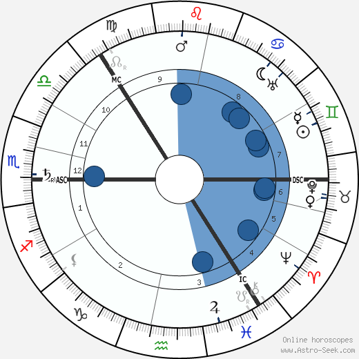 Carl Gustaf von Mannerheim wikipedia, horoscope, astrology, instagram
