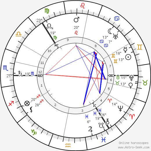 Carl Gustaf von Mannerheim birth chart, biography, wikipedia 2018, 2019