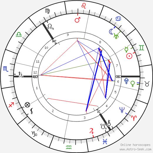 Carl Gustaf von Mannerheim astro natal birth chart, Carl Gustaf von Mannerheim horoscope, astrology