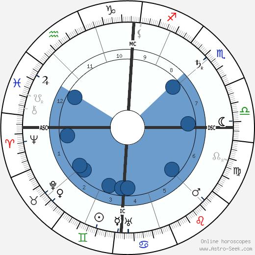 Charles Fabry wikipedia, horoscope, astrology, instagram