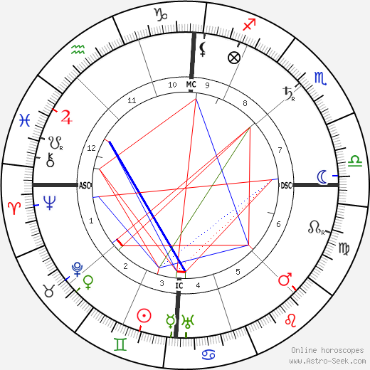 Charles Fabry tema natale, oroscopo, Charles Fabry oroscopi gratuiti, astrologia