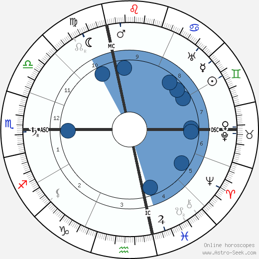 Frank Lloyd Wright wikipedia, horoscope, astrology, instagram