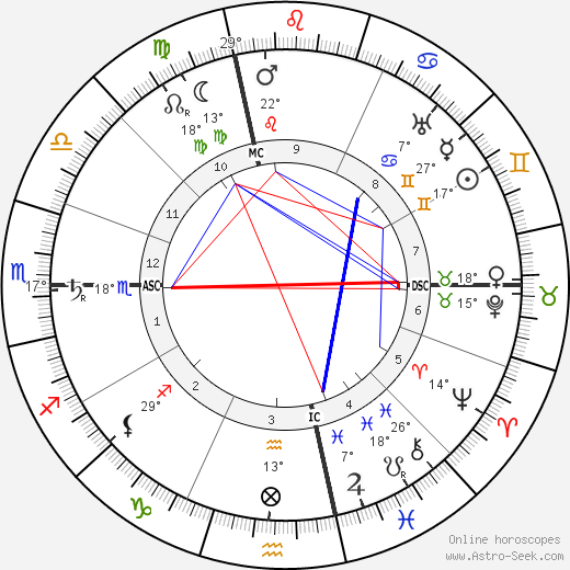 Frank Lloyd Wright birth chart, biography, wikipedia 2020, 2021