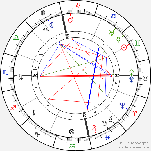 Frank Lloyd Wright birth chart, Frank Lloyd Wright astro natal horoscope, astrology