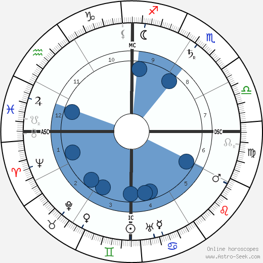 Henry Lawson wikipedia, horoscope, astrology, instagram