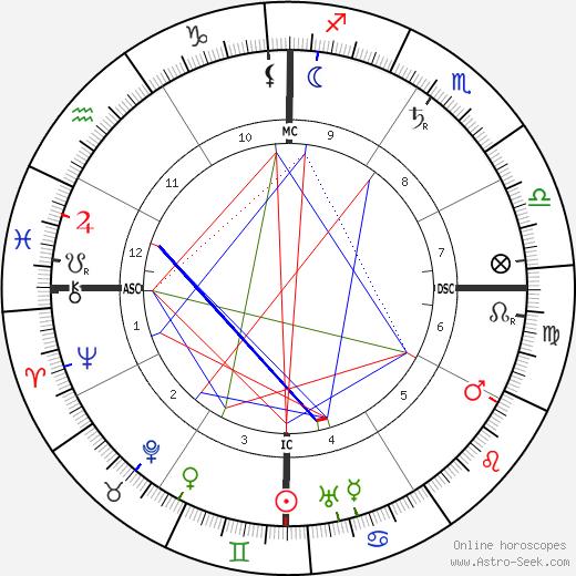 Henry Lawson tema natale, oroscopo, Henry Lawson oroscopi gratuiti, astrologia