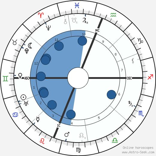 Luigi Pirandello wikipedia, horoscope, astrology, instagram