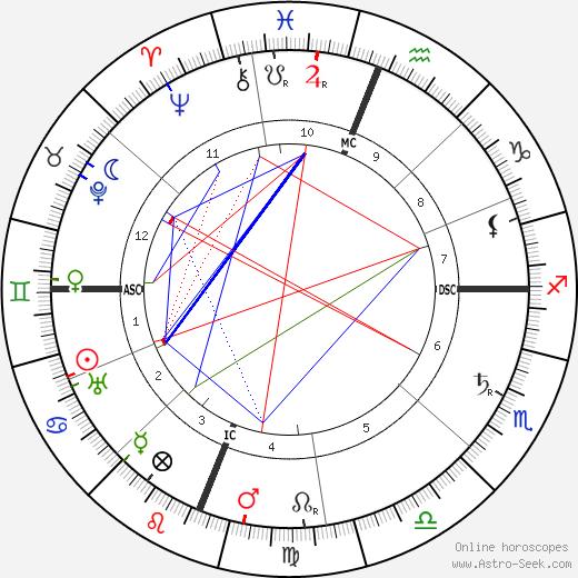 Луиджи Пиранделло Luigi Pirandello день рождения гороскоп, Luigi Pirandello Натальная карта онлайн