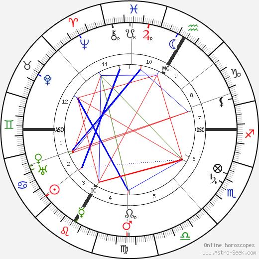 Andre Lalande день рождения гороскоп, Andre Lalande Натальная карта онлайн