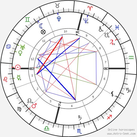 Энрике Гранадос Enrique Granados день рождения гороскоп, Enrique Granados Натальная карта онлайн