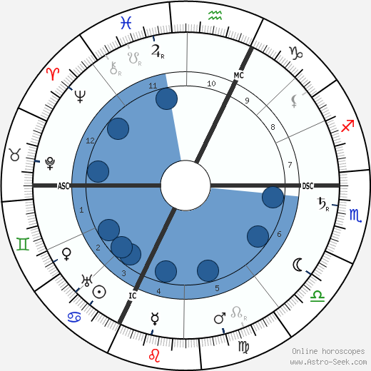 George Lecomte horoscope, astrology, sign, zodiac, date of birth, instagram