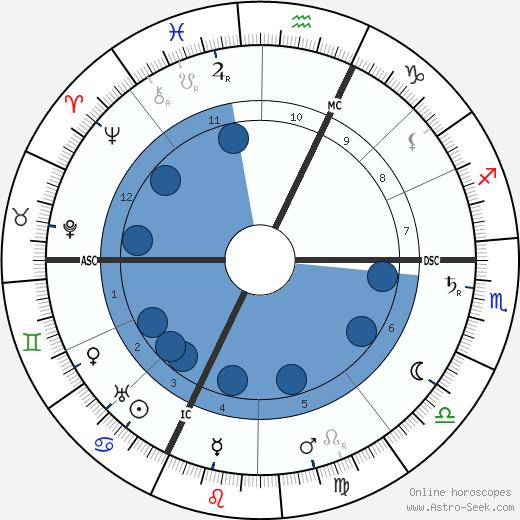 George Lecomte wikipedia, horoscope, astrology, instagram
