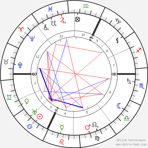 George Lecomte astro natal birth chart, George Lecomte horoscope, astrology