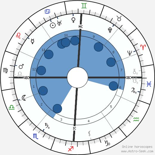 Kathe Kollwitz wikipedia, horoscope, astrology, instagram