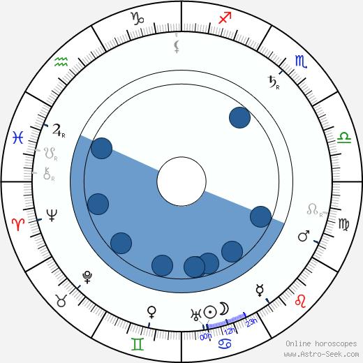 Leopoldo Fregoli wikipedia, horoscope, astrology, instagram