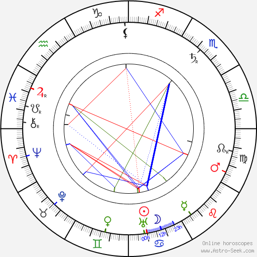 Leopoldo Fregoli astro natal birth chart, Leopoldo Fregoli horoscope, astrology