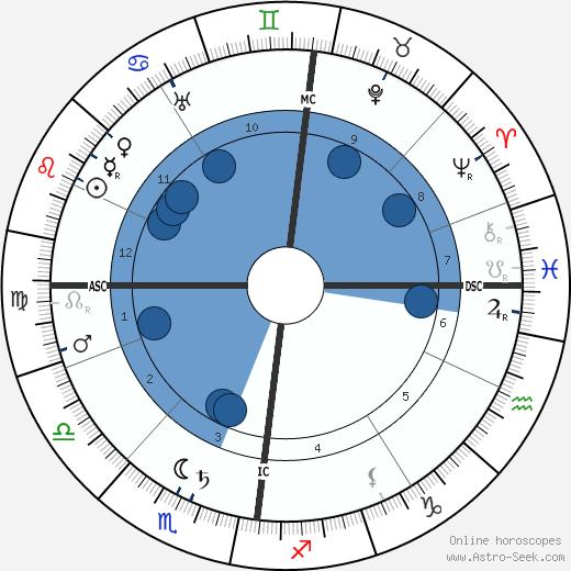 Emil Nolde wikipedia, horoscope, astrology, instagram