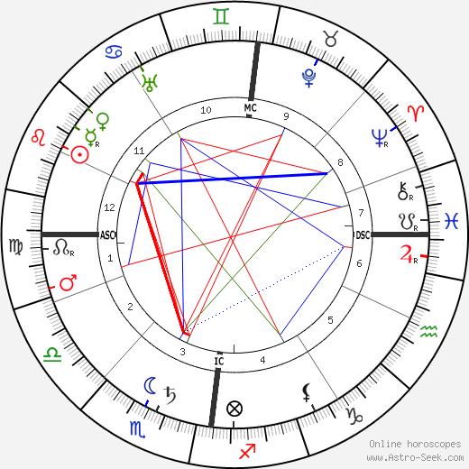 Emil Nolde tema natale, oroscopo, Emil Nolde oroscopi gratuiti, astrologia