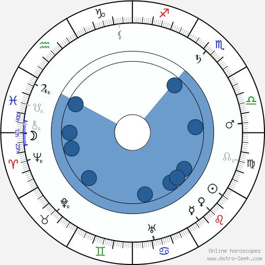 Heinrich Lisson wikipedia, horoscope, astrology, instagram
