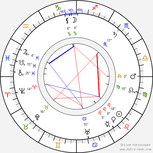 Hobart Bosworth birth chart, biography, wikipedia 2019, 2020