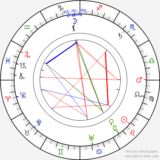 Hobart Bosworth birth chart, Hobart Bosworth astro natal horoscope, astrology