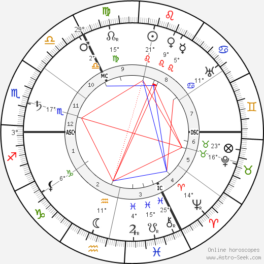 John Galsworthy birth chart, biography, wikipedia 2020, 2021