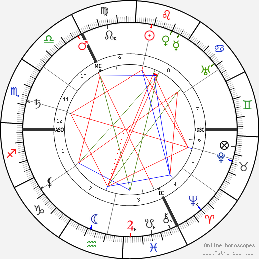 John Galsworthy birth chart, John Galsworthy astro natal horoscope, astrology