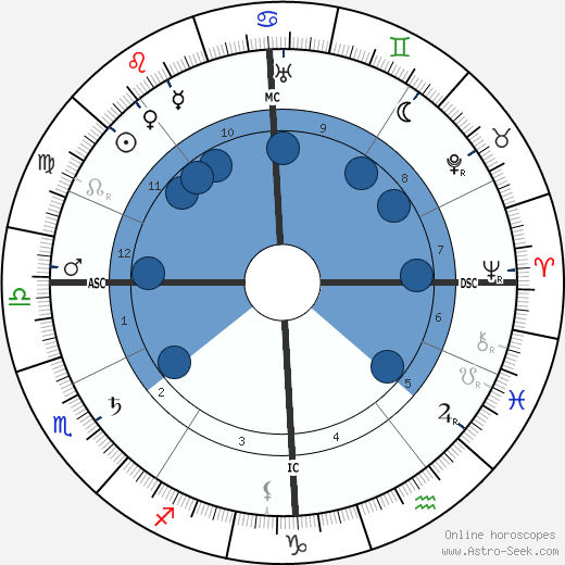 Marcel Schwob wikipedia, horoscope, astrology, instagram