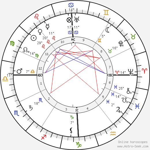 Marcel Schwob birth chart, biography, wikipedia 2018, 2019