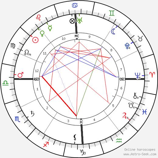 Marcel Schwob astro natal birth chart, Marcel Schwob horoscope, astrology