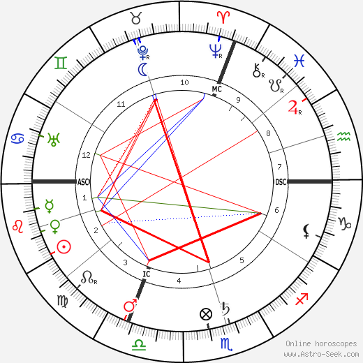 Maximilian Bircher-Benner astro natal birth chart, Maximilian Bircher-Benner horoscope, astrology