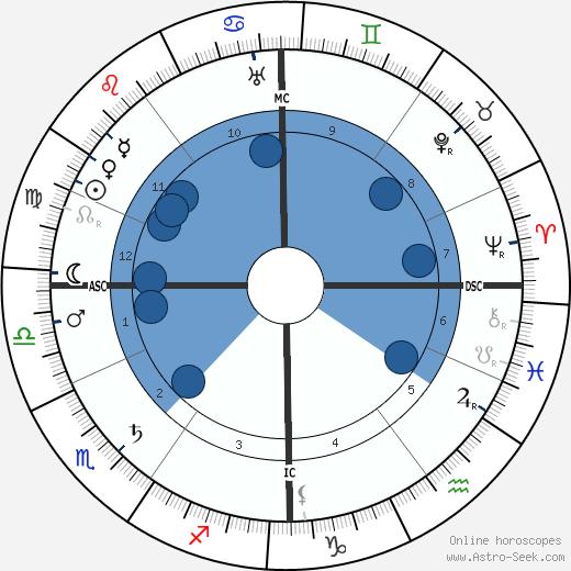 Percy Fawcett wikipedia, horoscope, astrology, instagram