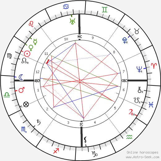 Percy Fawcett tema natale, oroscopo, Percy Fawcett oroscopi gratuiti, astrologia