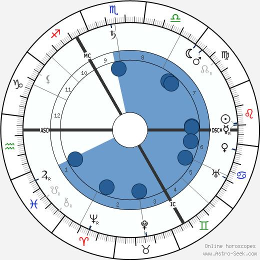 Stanley Baldwin wikipedia, horoscope, astrology, instagram