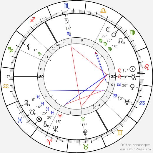 Stanley Baldwin birth chart, biography, wikipedia 2019, 2020
