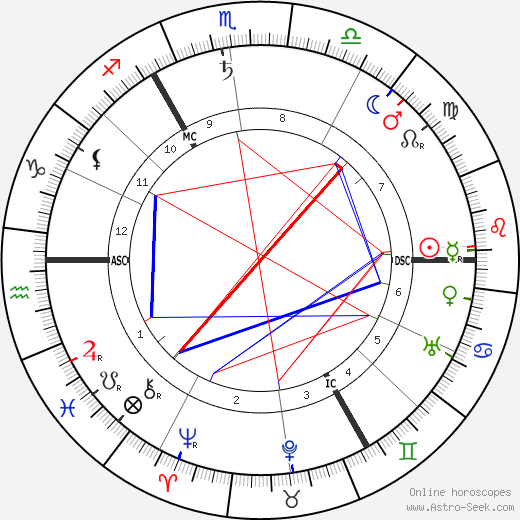 Stanley Baldwin birth chart, Stanley Baldwin astro natal horoscope, astrology