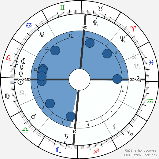 Umberto Giordano wikipedia, horoscope, astrology, instagram