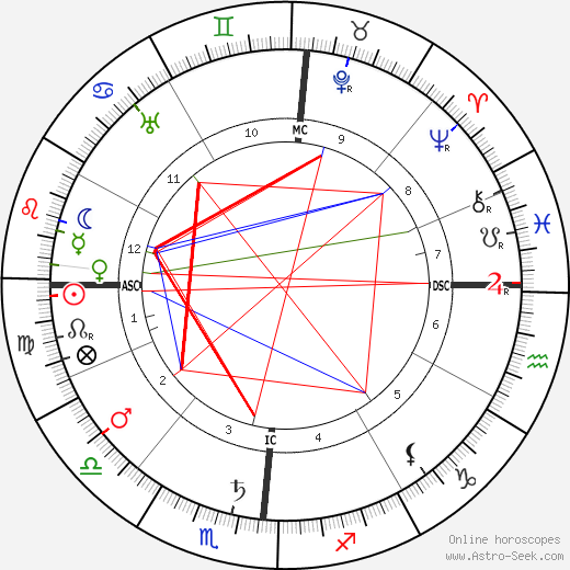 Umberto Giordano astro natal birth chart, Umberto Giordano horoscope, astrology