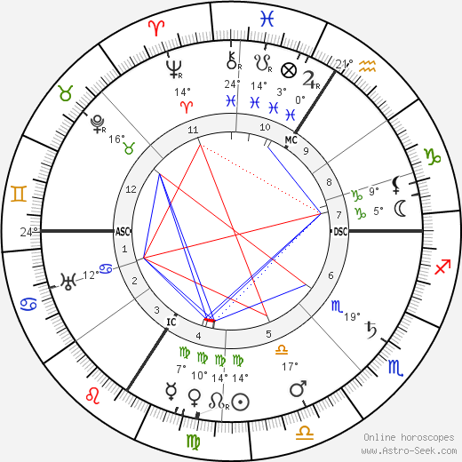 Albert Bassermann birth chart, biography, wikipedia 2020, 2021